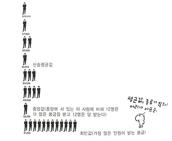새빨간거짓말통계 (4).JPG
